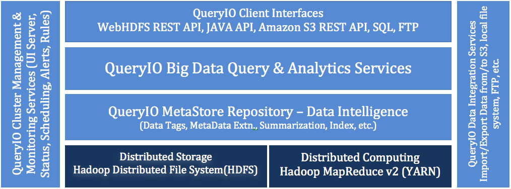 Hadoop Big Data Analytics Architecture